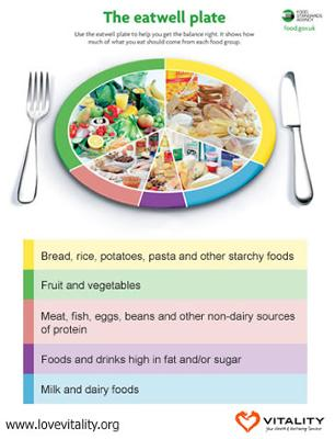 eat healthy plate